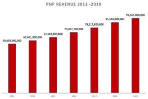 PNP revenue 2013-2019